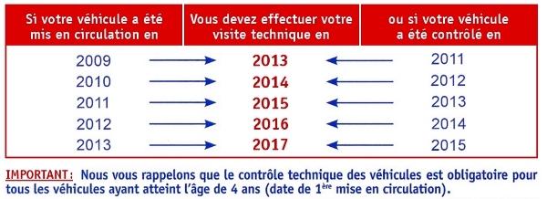 Dates de contrôle technique